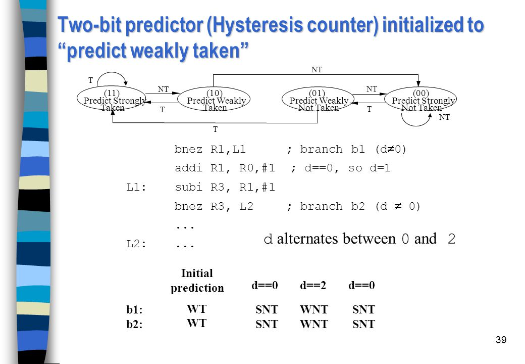 Two-bit predictor (Hysteresis counter) initialized to predict weakly taken