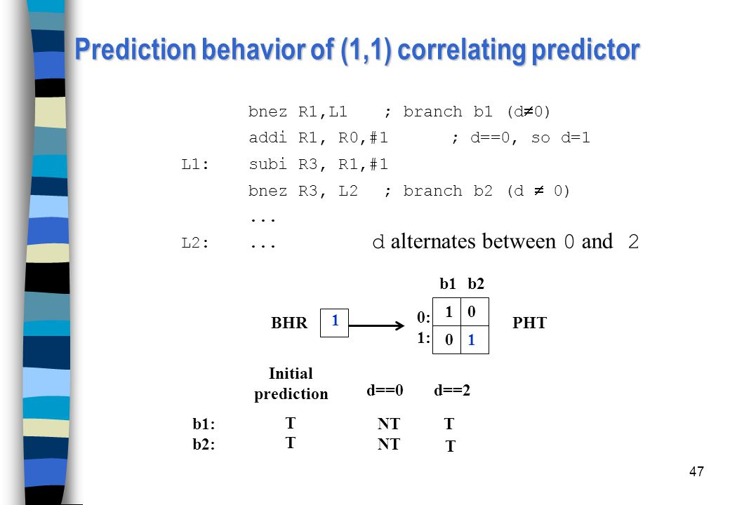 Prediction behavior of (1,1) correlating predictor