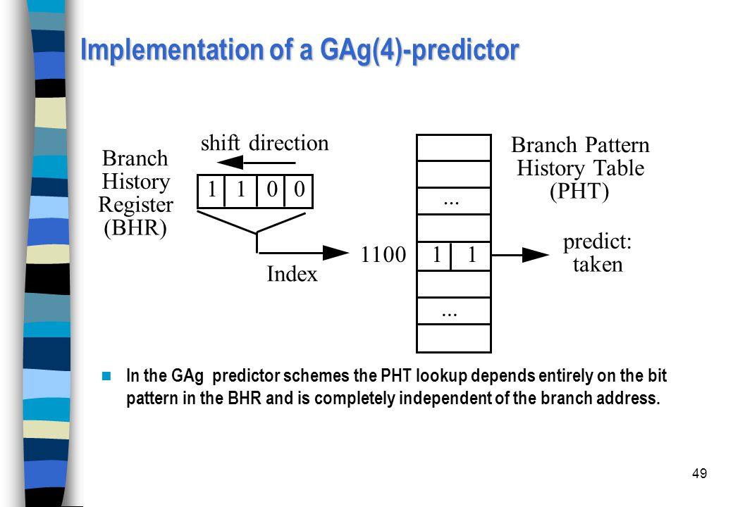 Implementation of a GAg(4)-predictor