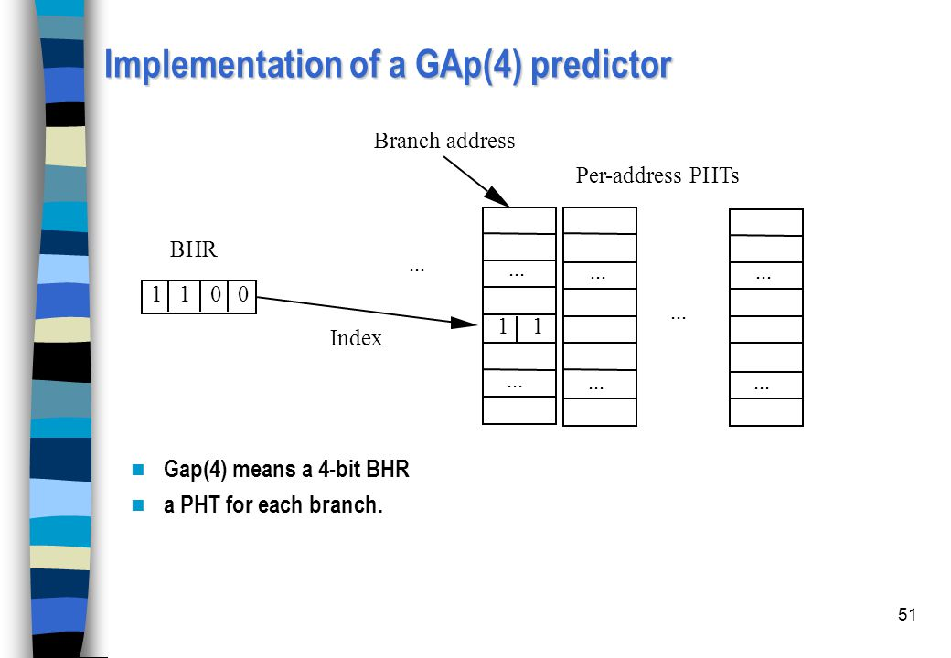 Implementation of a GAp(4) predictor