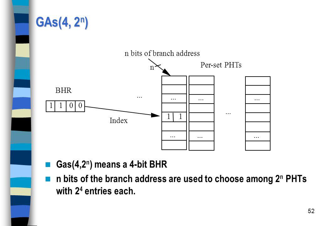 GAs(4, 2n) Gas(4,2n) means a 4-bit BHR