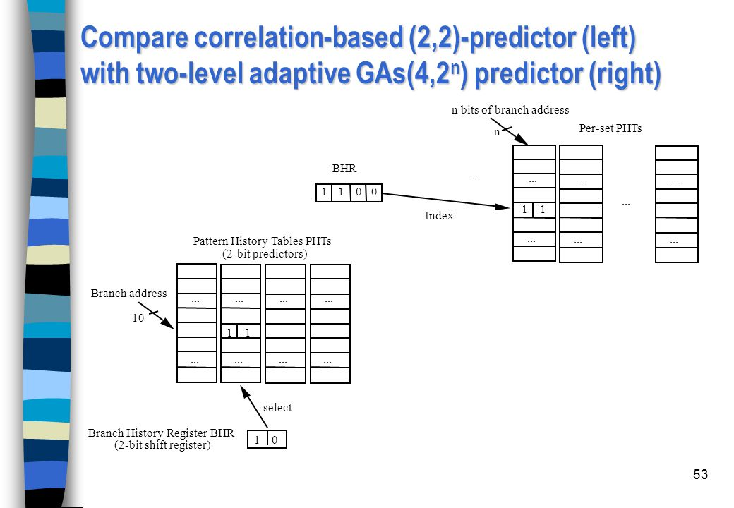 Compare correlation-based (2,2)-predictor (left) with two-level adaptive GAs(4,2n) predictor (right)