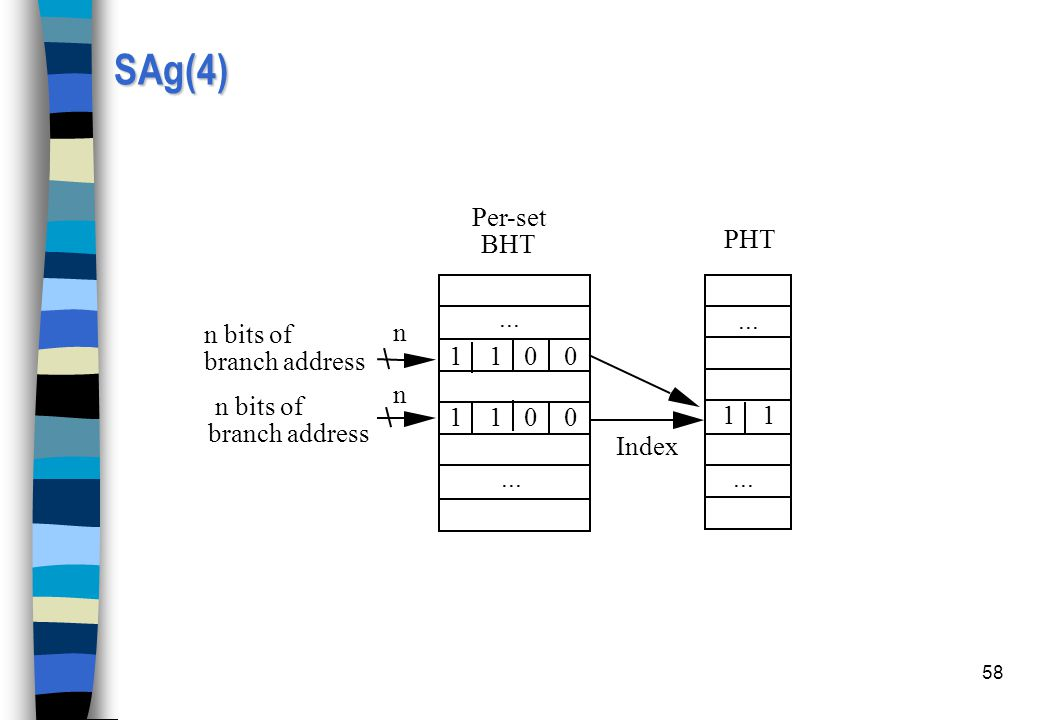 SAg(4) ... 1 1 Index Per-set BHT PHT 0 0 n bits of branch address n