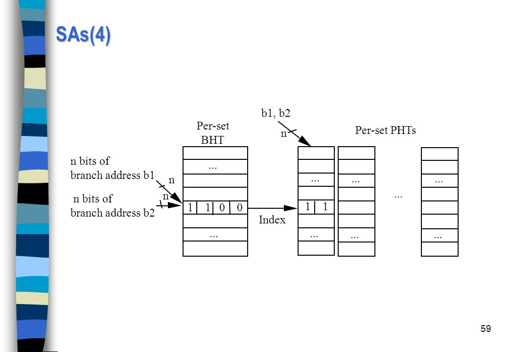 SAs(4) b1, b2 Per-set BHT Per-set PHTs n n bits of branch address b1