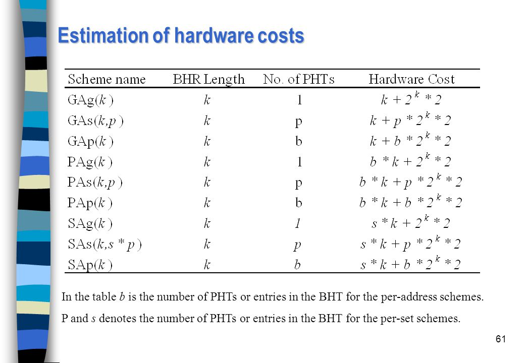 Estimation of hardware costs