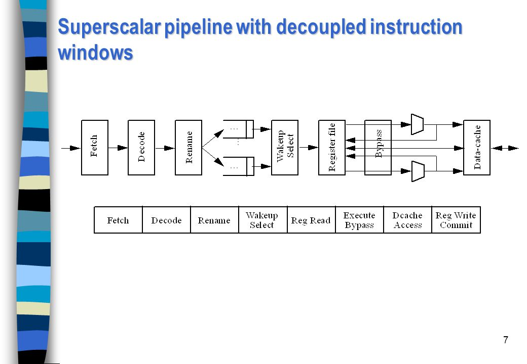 Superscalar pipeline with decoupled instruction windows