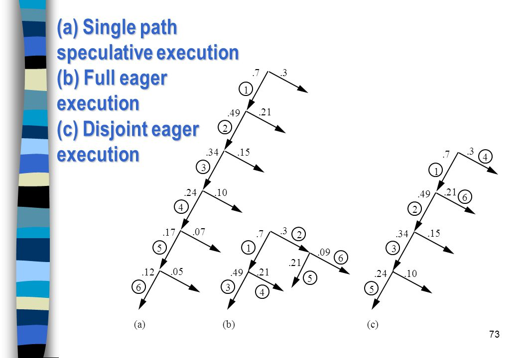 (a) Single path speculative execution (b) Full eager execution (c) Disjoint eager execution