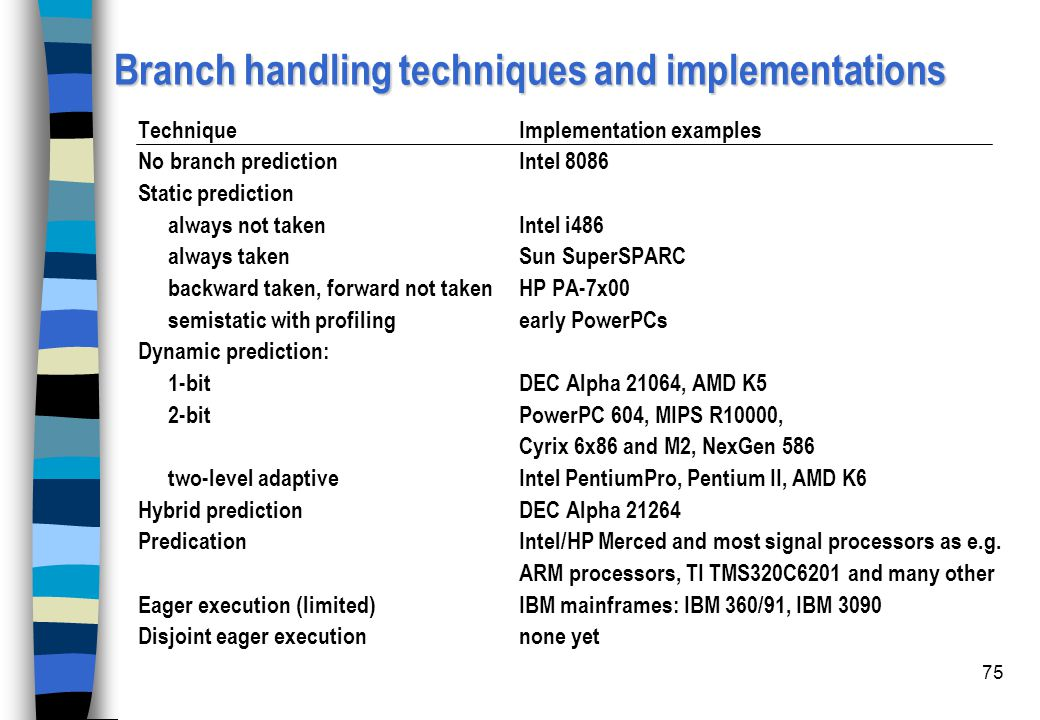 Branch handling techniques and implementations