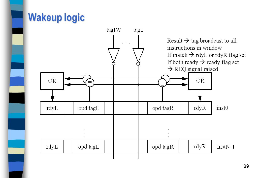 Wakeup logic Result  tag broadcast to all instructions in window