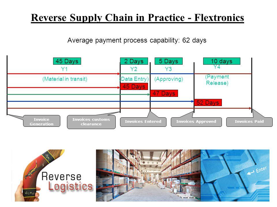 Reverse Supply Chain in Practice - Flextronics