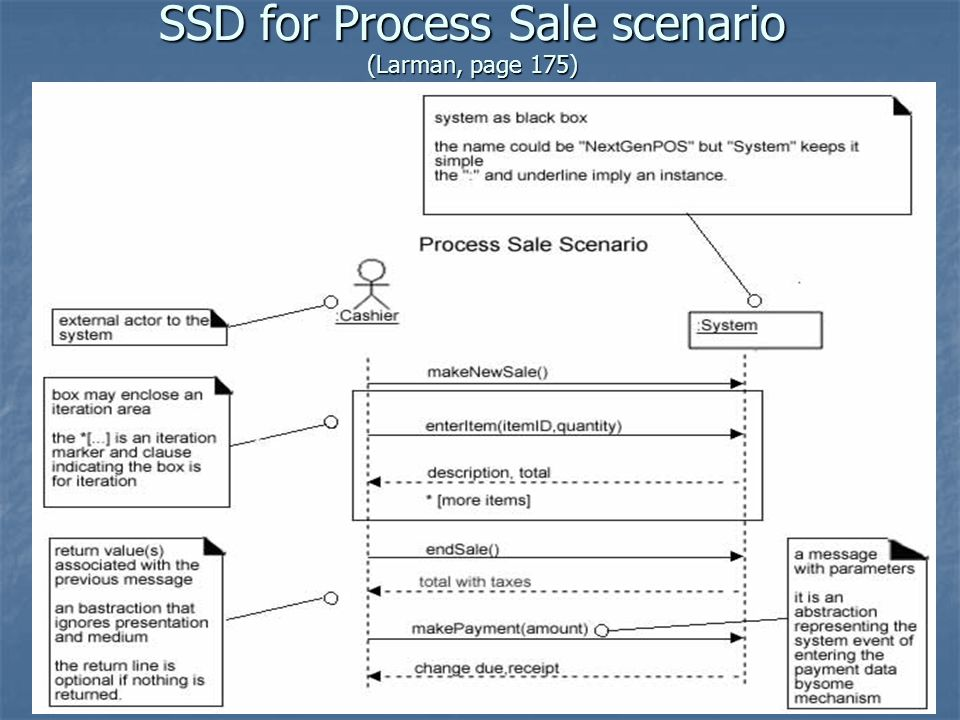 SSD for Process Sale scenario (Larman, page 175)
