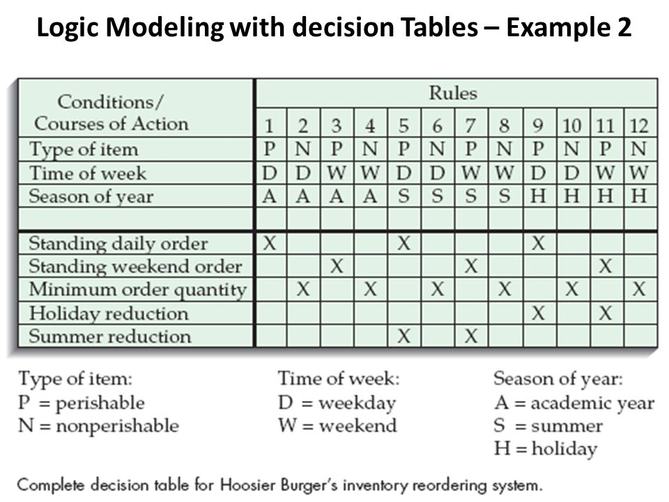 Logic Modeling with decision Tables – Example 2