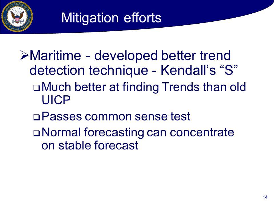 Maritime - developed better trend detection technique - Kendall's S