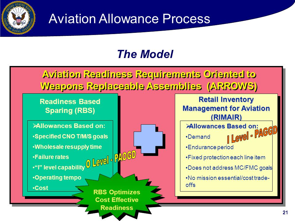 Aviation Allowance Process