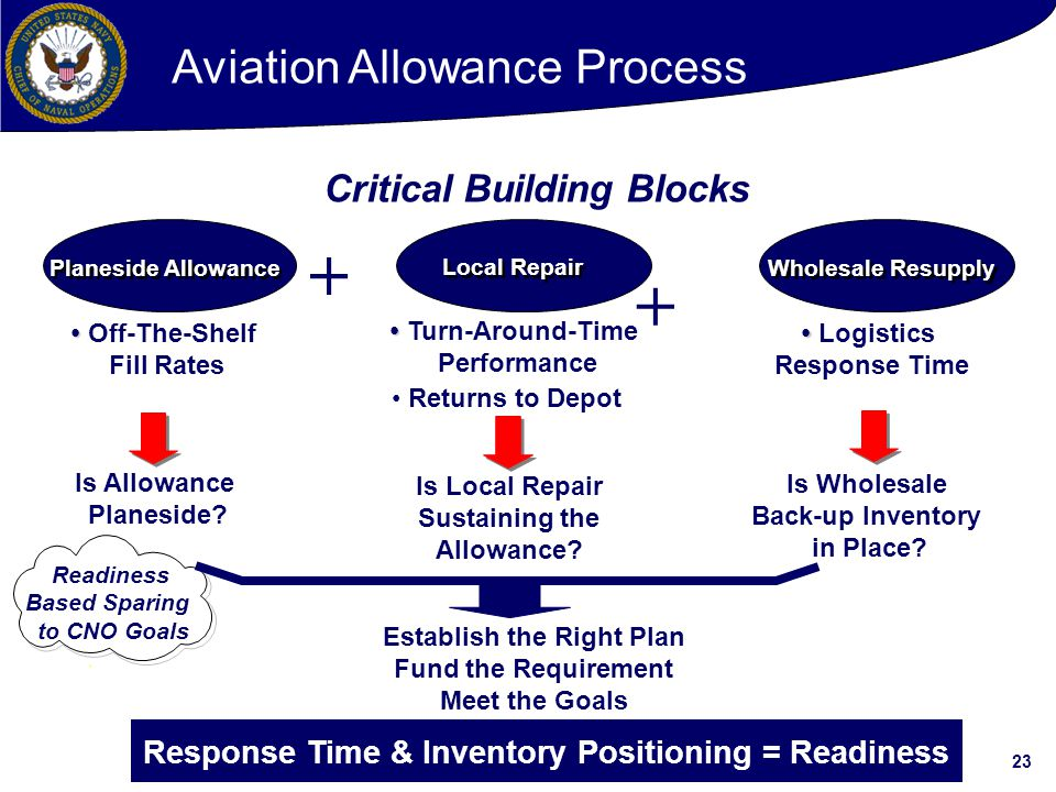 + + Aviation Allowance Process Critical Building Blocks