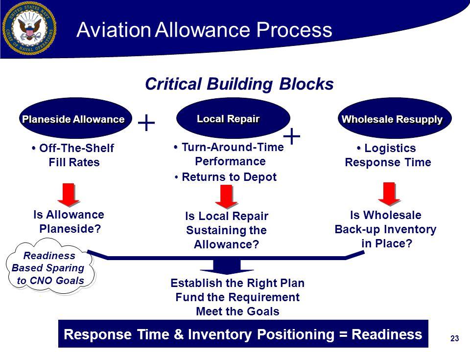 + + Aviation Allowance Process Critical Building Blocks