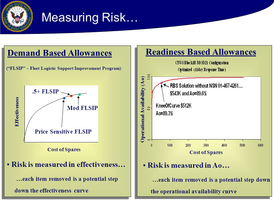 Measuring Risk… Readiness Based Allowances Demand Based Allowances
