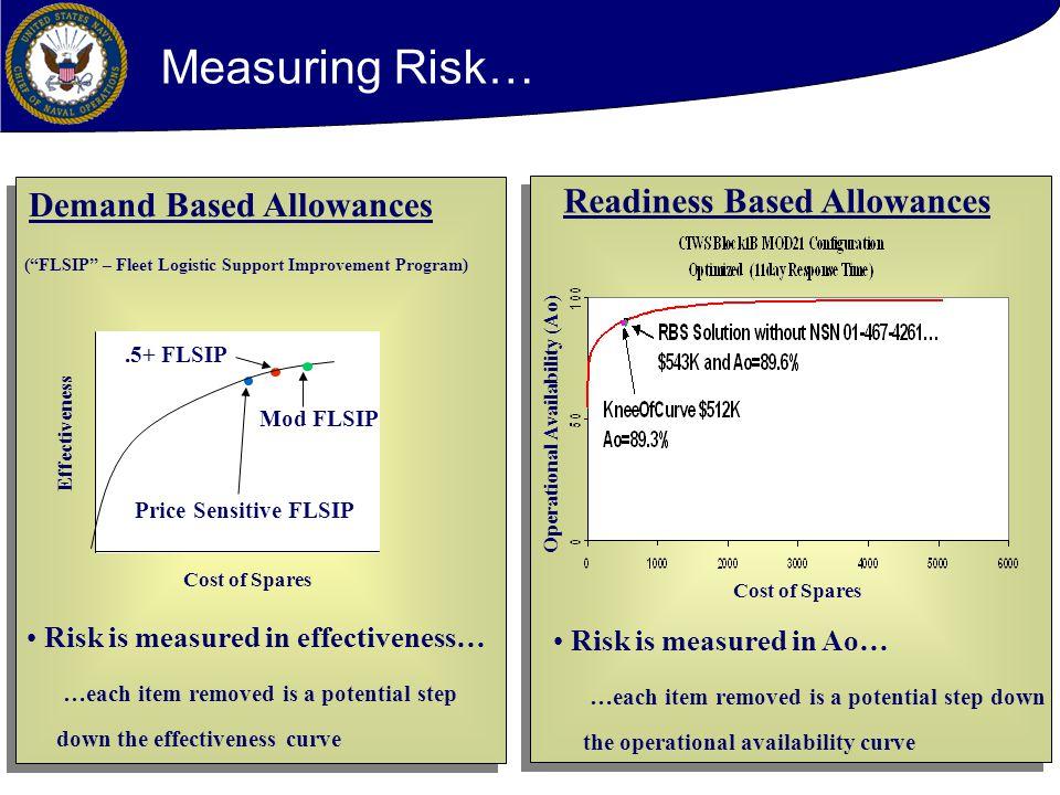 Measuring Risk… Readiness Based Allowances Demand Based Allowances