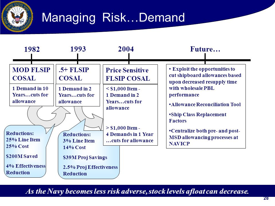 Managing Risk…Demand 1982 1993 2004 Future…