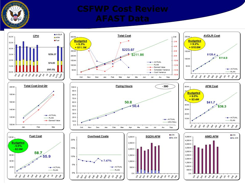 CSFWP Cost Review AFAST Data