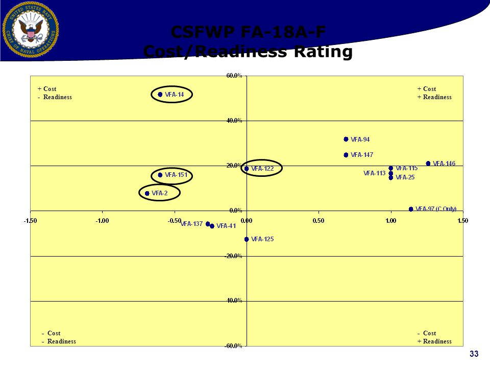 CSFWP FA-18A-F Cost/Readiness Rating