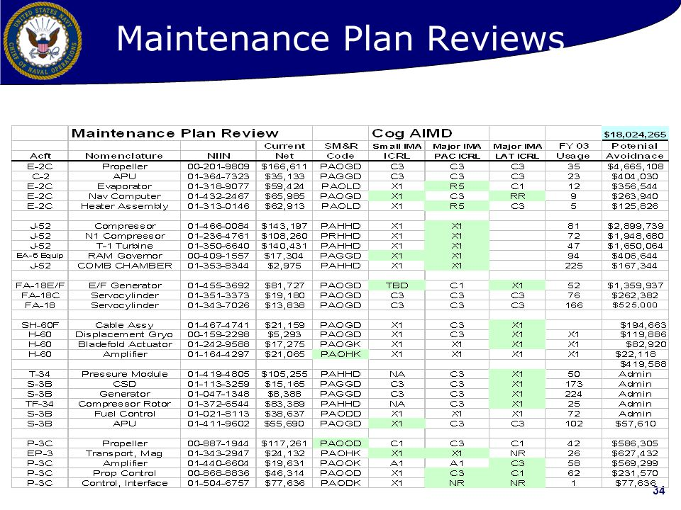 Maintenance Plan Reviews