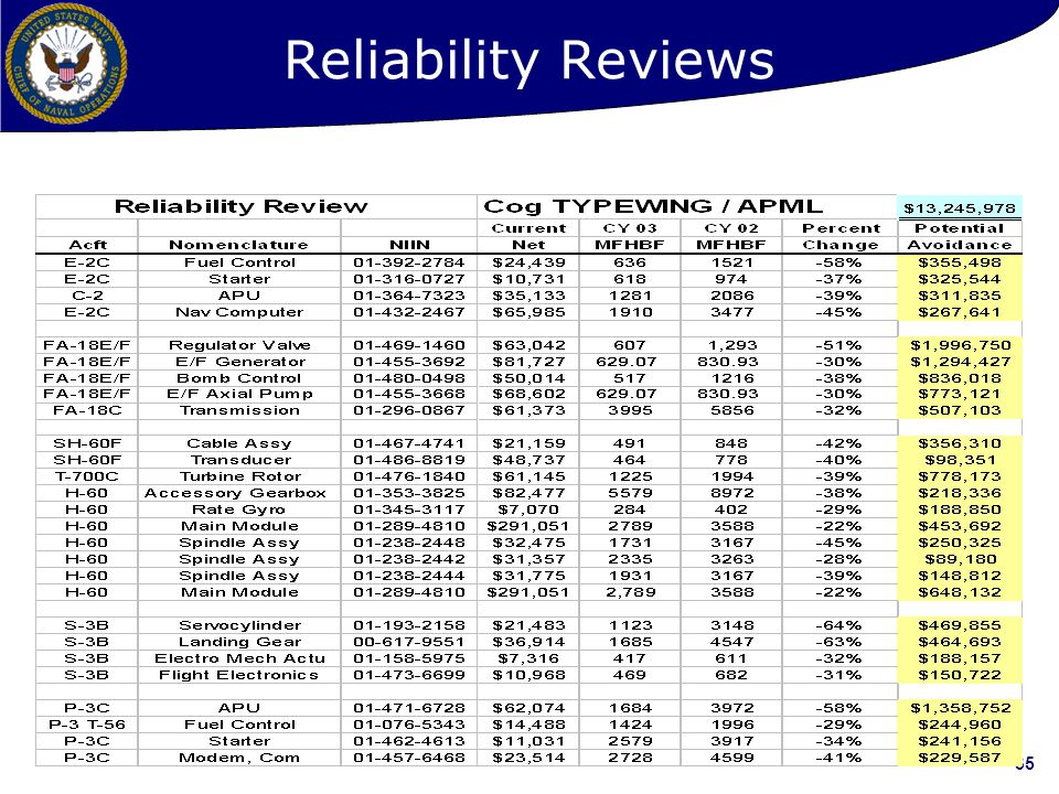 Reliability Reviews
