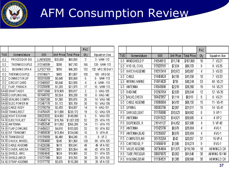AFM Consumption Review