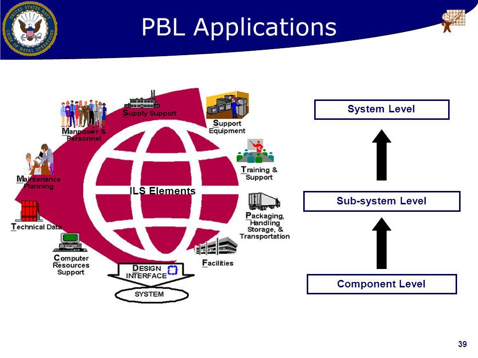 PBL Applications System Level ILS Elements Sub-system Level