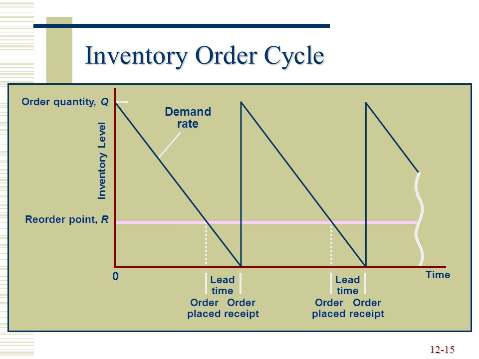 Inventory Order Cycle Demand rate Time Lead time Order placed