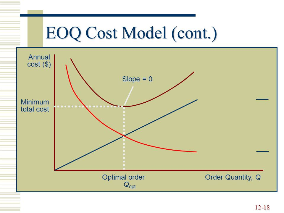 EOQ Cost Model (cont.) Order Quantity, Q Annual cost ($) Slope = 0