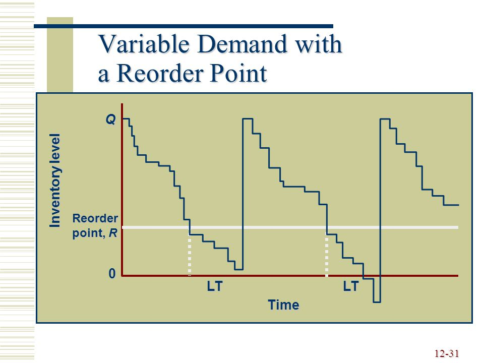 Variable Demand with a Reorder Point