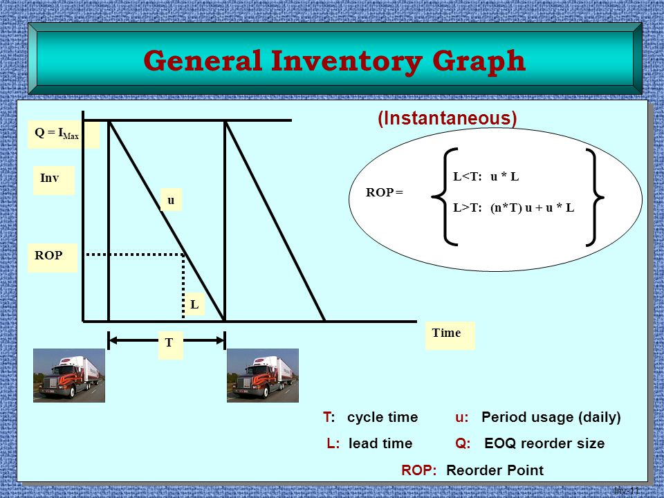 General Inventory Graph