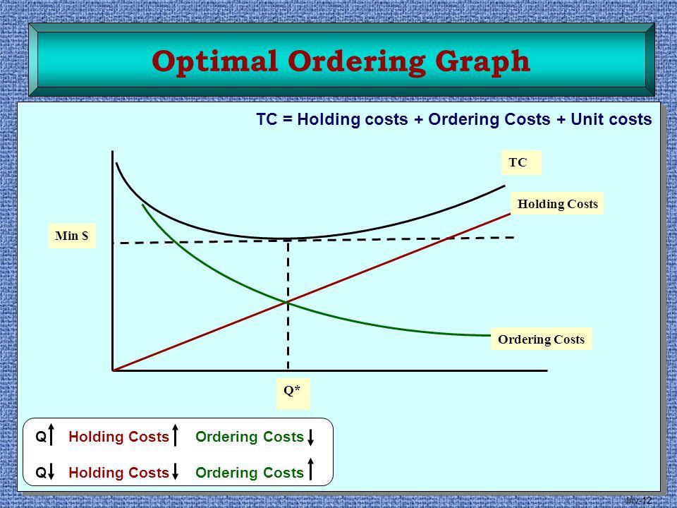 Optimal Ordering Graph