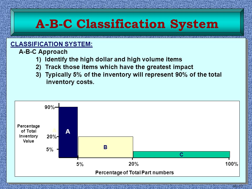 A-B-C Classification System Percentage of Total Inventory Value