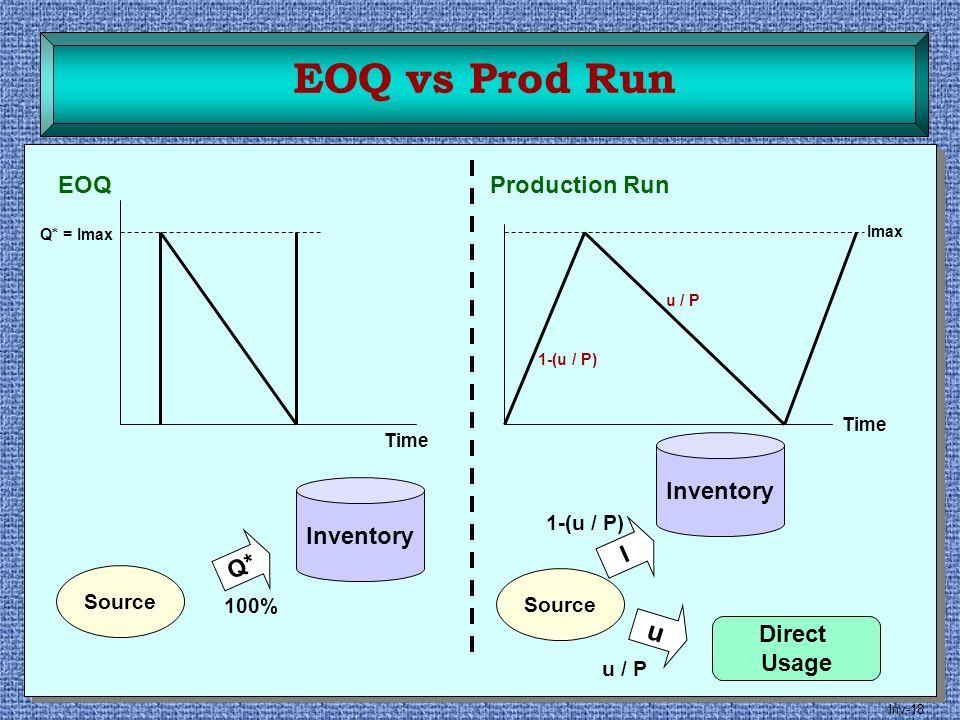 EOQ vs Prod Run u EOQ Production Run Inventory Inventory I Q* Direct