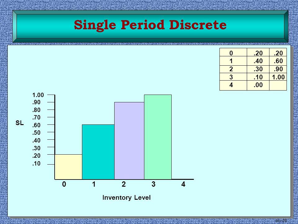 Single Period Discrete