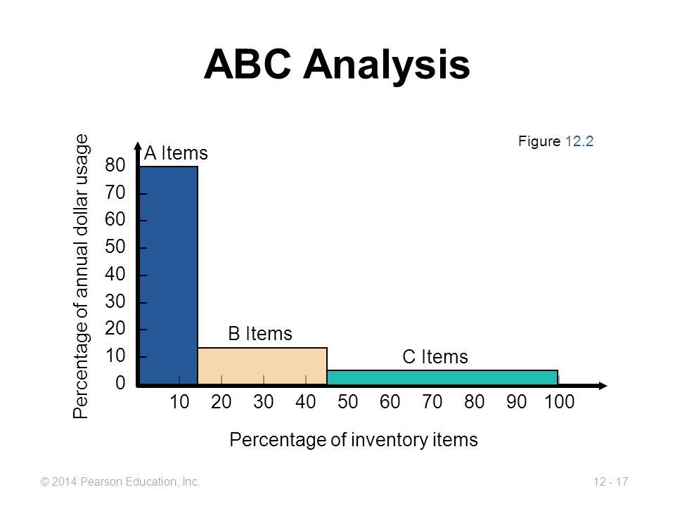 ABC Analysis A Items 80 – 70 – 60 – 50 –