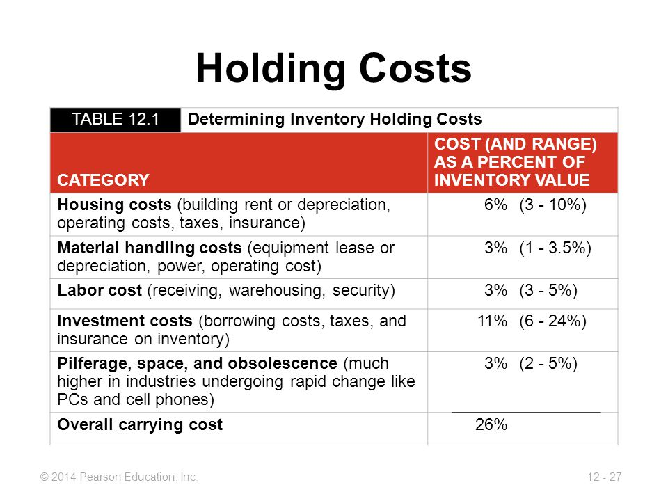 Holding Costs TABLE 12.1 Determining Inventory Holding Costs CATEGORY