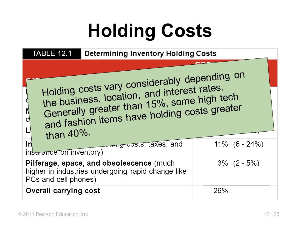 Holding Costs TABLE 12.1. Determining Inventory Holding Costs. CATEGORY. COST (AND RANGE) AS A PERCENT OF INVENTORY VALUE.