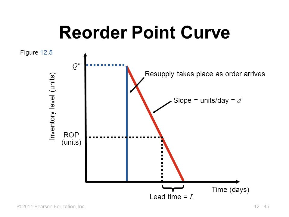 Reorder Point Curve Q* Resupply takes place as order arrives