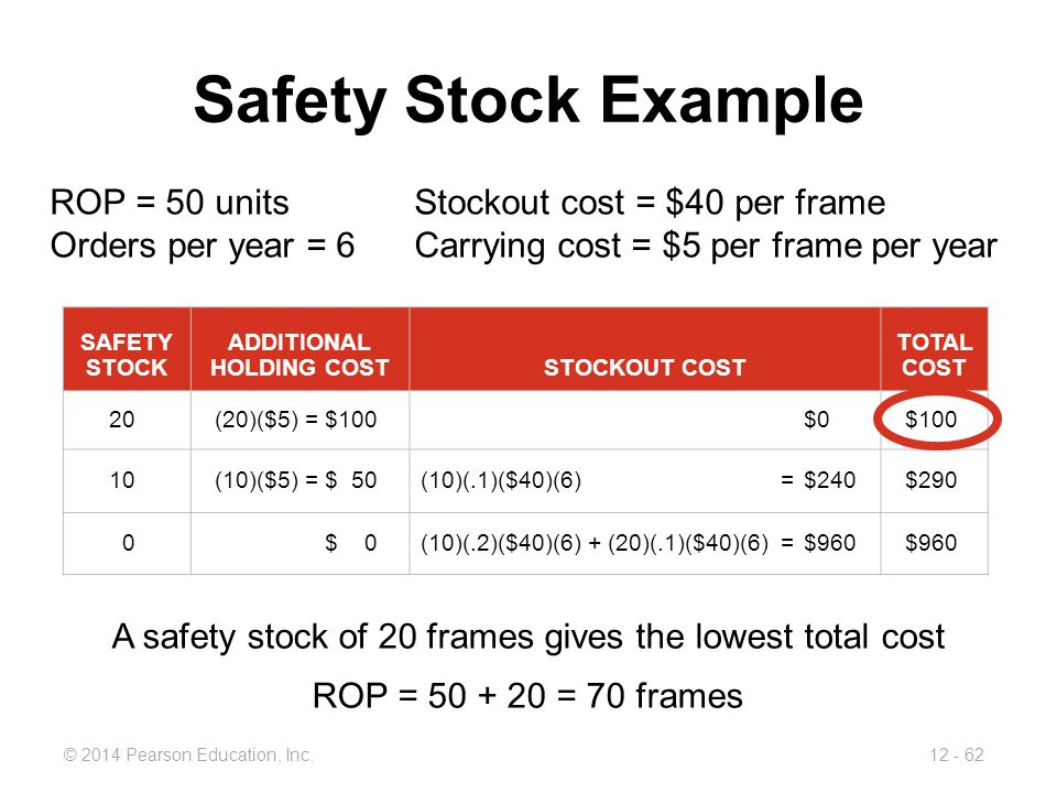 ADDITIONAL HOLDING COST
