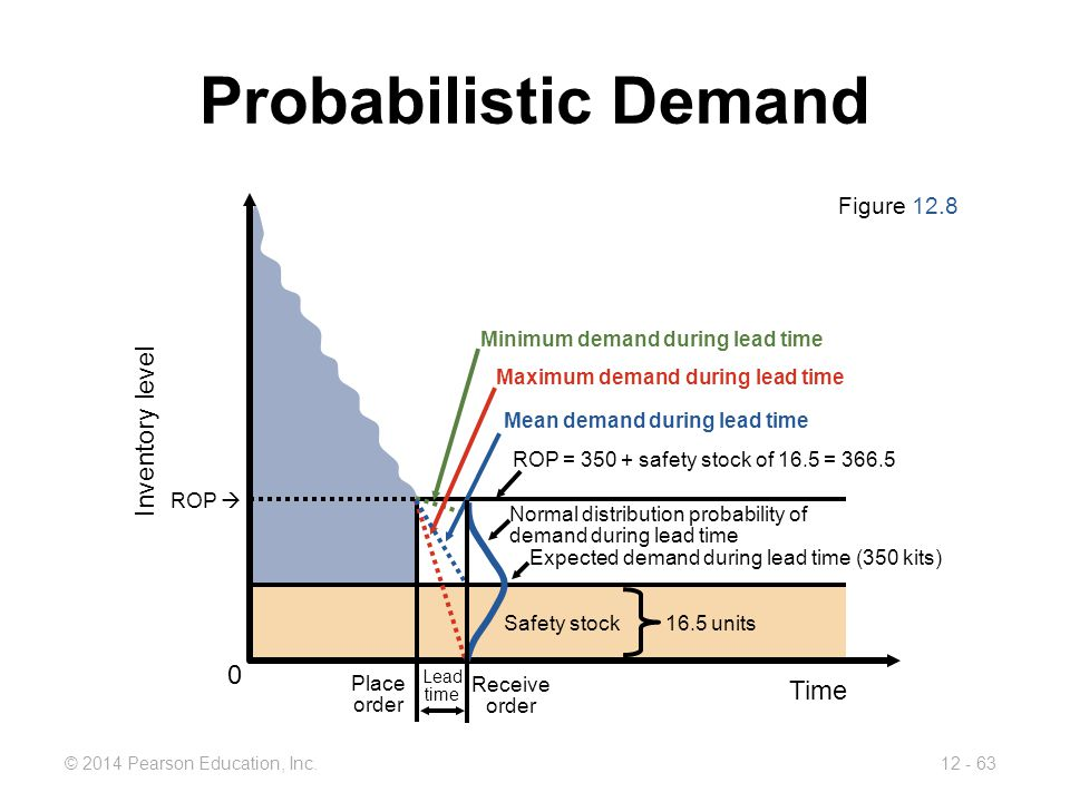 Probabilistic Demand Inventory level Time Figure 12.8 Safety stock