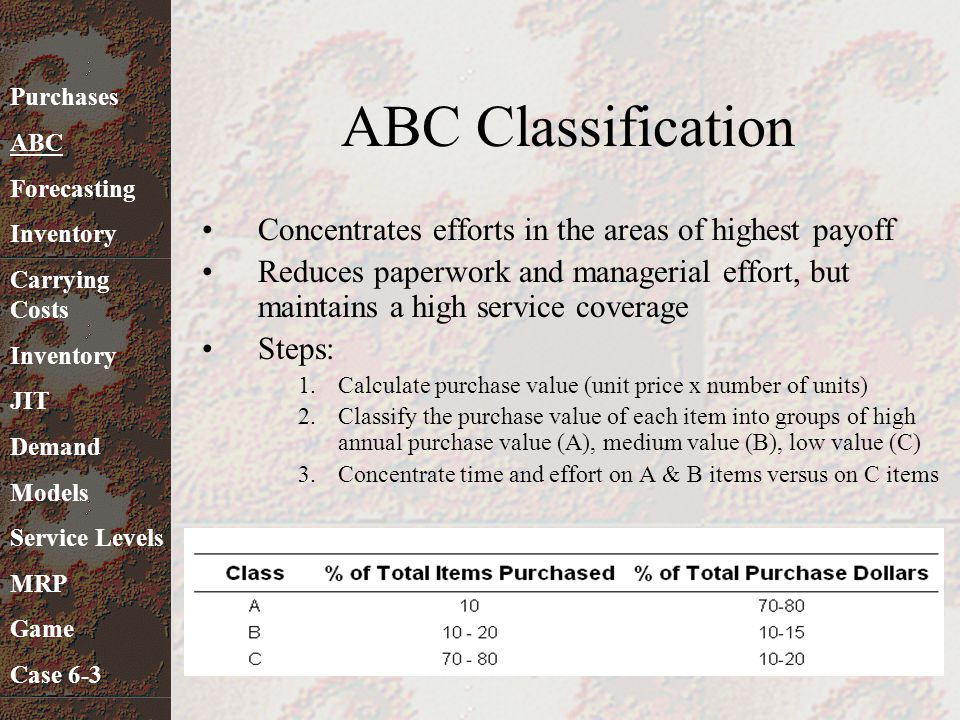 ABC Classification Concentrates efforts in the areas of highest payoff