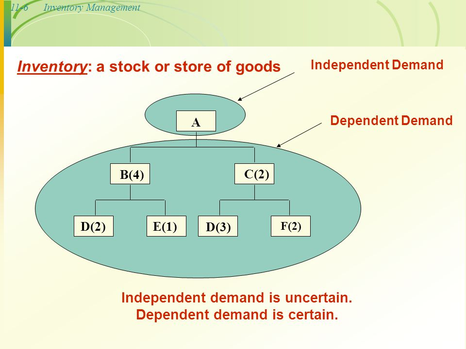 Independent demand is uncertain. Dependent demand is certain.