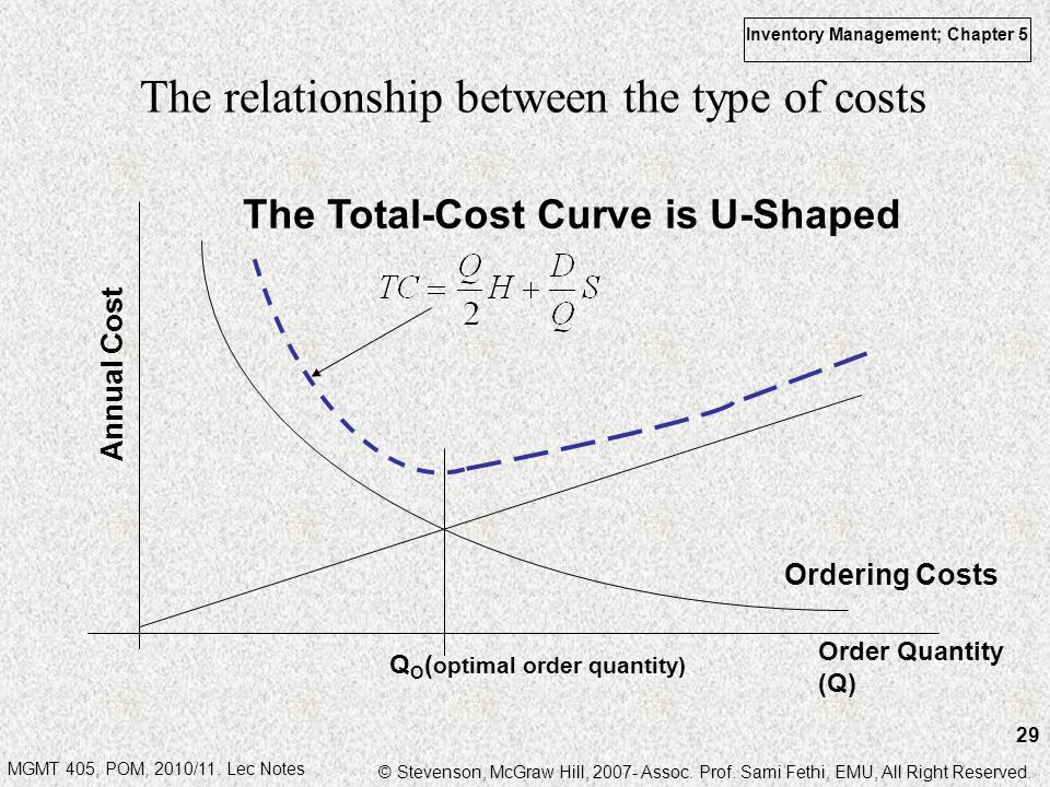 The relationship between the type of costs