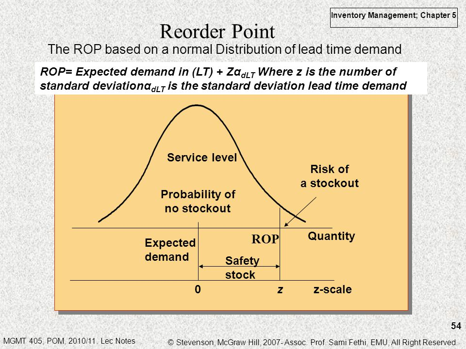 Reorder Point The ROP based on a normal Distribution of lead time demand.