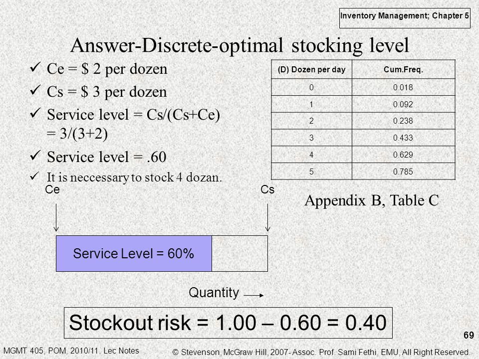 Answer-Discrete-optimal stocking level