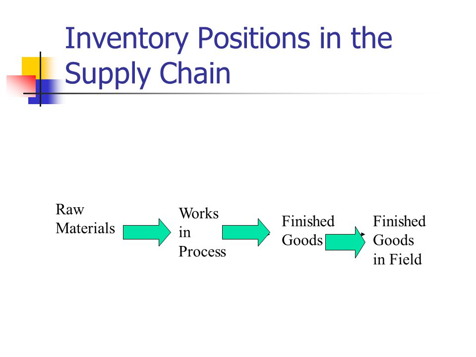 Inventory Positions in the Supply Chain