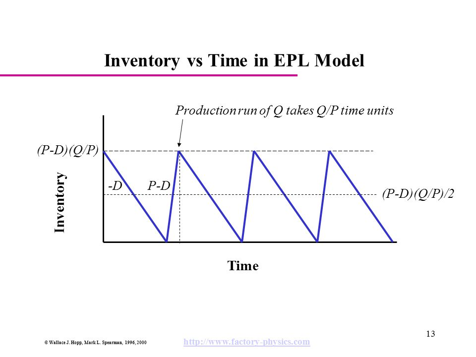 Inventory vs Time in EPL Model